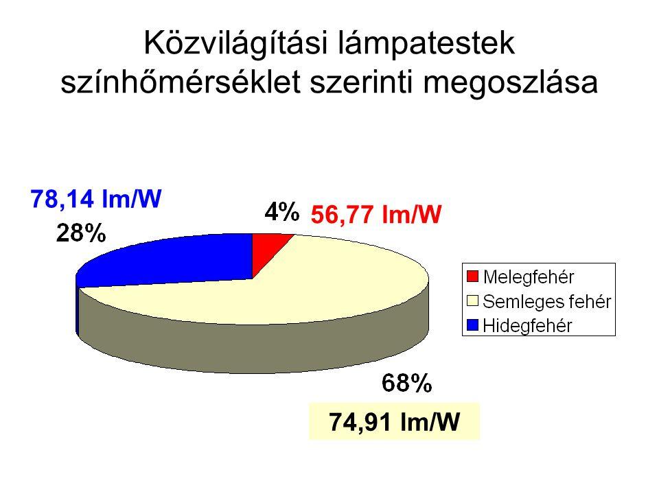 56,77 lm/W 74,91 lm/W 78,14 lm/W