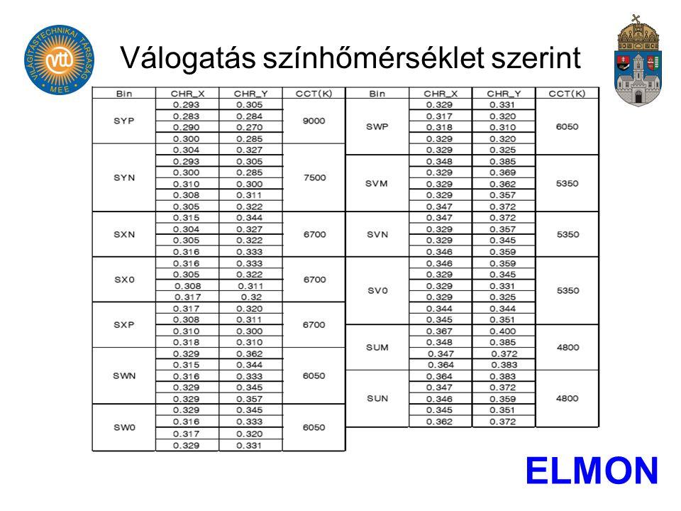 Válogatás színhőmérséklet szerint ELMON