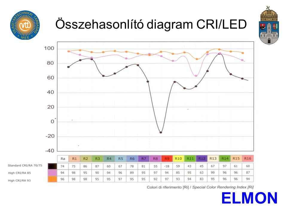 Összehasonlító diagram CRI/LED ELMON