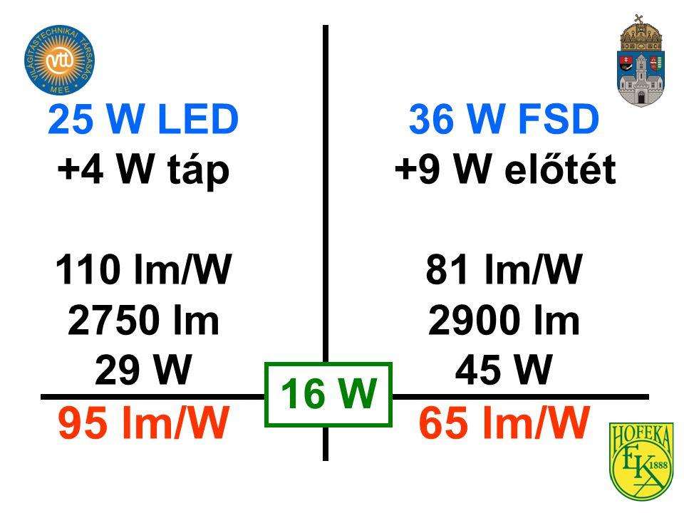 25 W LED +4 W táp 110 lm/W 2750 lm 29 W 95 lm/W 36 W FSD +9 W előtét 81 lm/W 2900 lm 45 W 65 lm/W 16 W