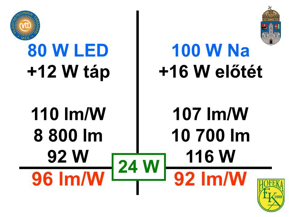 80 W LED +12 W táp 110 lm/W 8 800 lm 92 W 96 lm/W 100 W Na +16 W előtét 107 lm/W 10 700 lm 116 W 92 lm/W 24 W