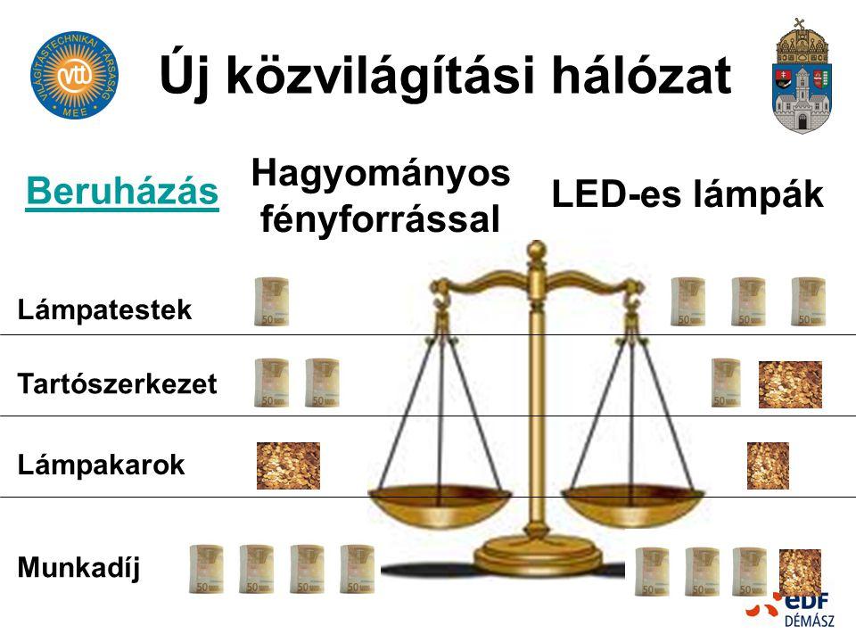 Új közvilágítási hálózat Hagyományos fényforrással LED-es lámpák Lámpatestek Tartószerkezet Lámpakarok Munkadíj Beruházás