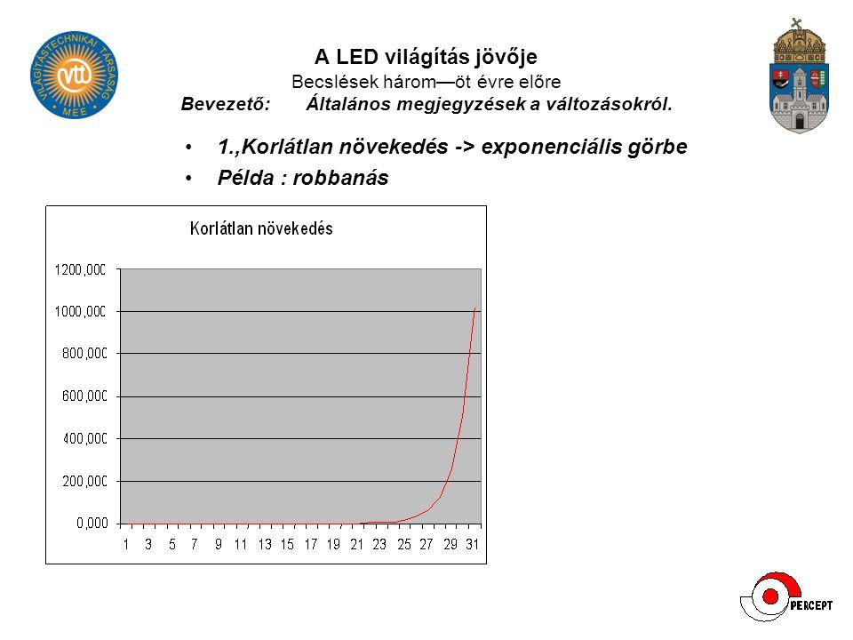 A LED világítás jövője Becslések három—öt évre előre Bevezető:Általános megjegyzések a változásokról. 1.,Korlátlan növekedés -> exponenciális görbe Pé