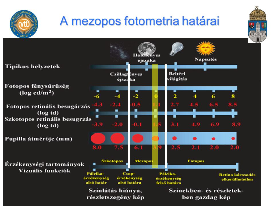 A mezopos fotometria határai