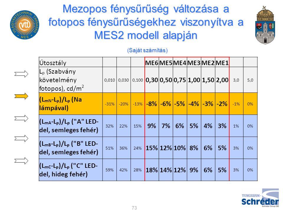 Mezopos fénysűrűség változása a fotopos fénysűrűségekhez viszonyítva a MES2 modell alapján (Saját számítás) 73 Útosztály ME6ME5ME4ME3ME2ME1 L p (Szabv
