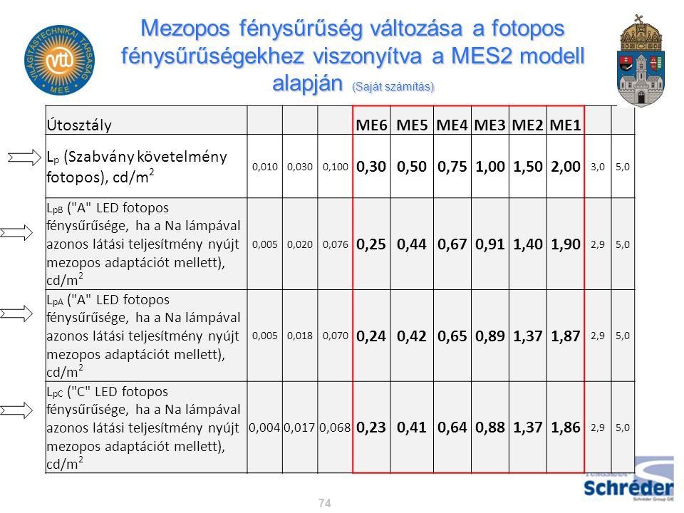 Mezopos fénysűrűség változása a fotopos fénysűrűségekhez viszonyítva a MES2 modell alapján (Saját számítás) 74 Útosztály ME6ME5ME4ME3ME2ME1 L p (Szabv
