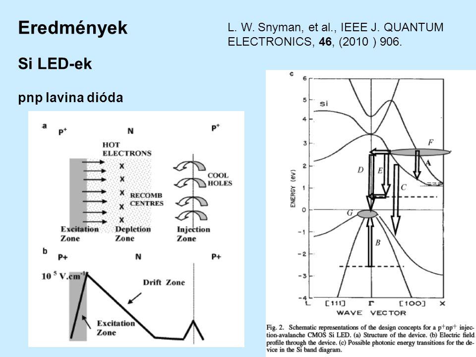L. W. Snyman, et al., IEEE J. QUANTUM ELECTRONICS, 46, (2010 ) 906. Eredmények Si LED-ek pnp lavina dióda