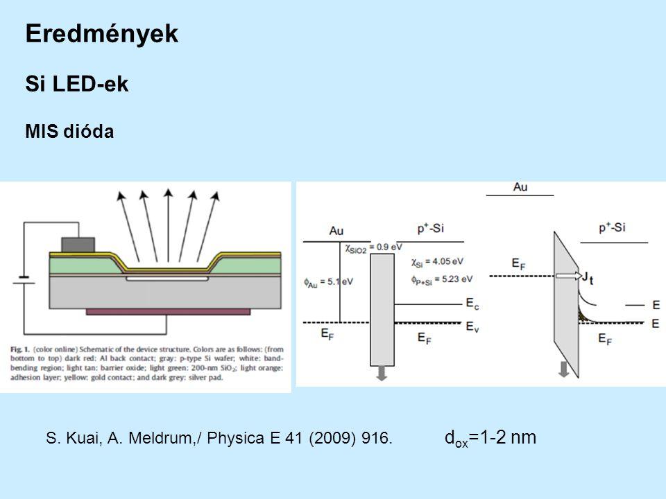 S. Kuai, A. Meldrum,/ Physica E 41 (2009) 916. d ox =1-2 nm Eredmények Si LED-ek MIS dióda