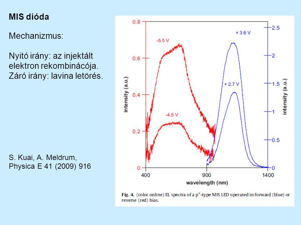 Mechanizmus: Nyitó irány: az injektált elektron rekombinácója. Záró irány: lavina letörés. S. Kuai, A. Meldrum, Physica E 41 (2009) 916