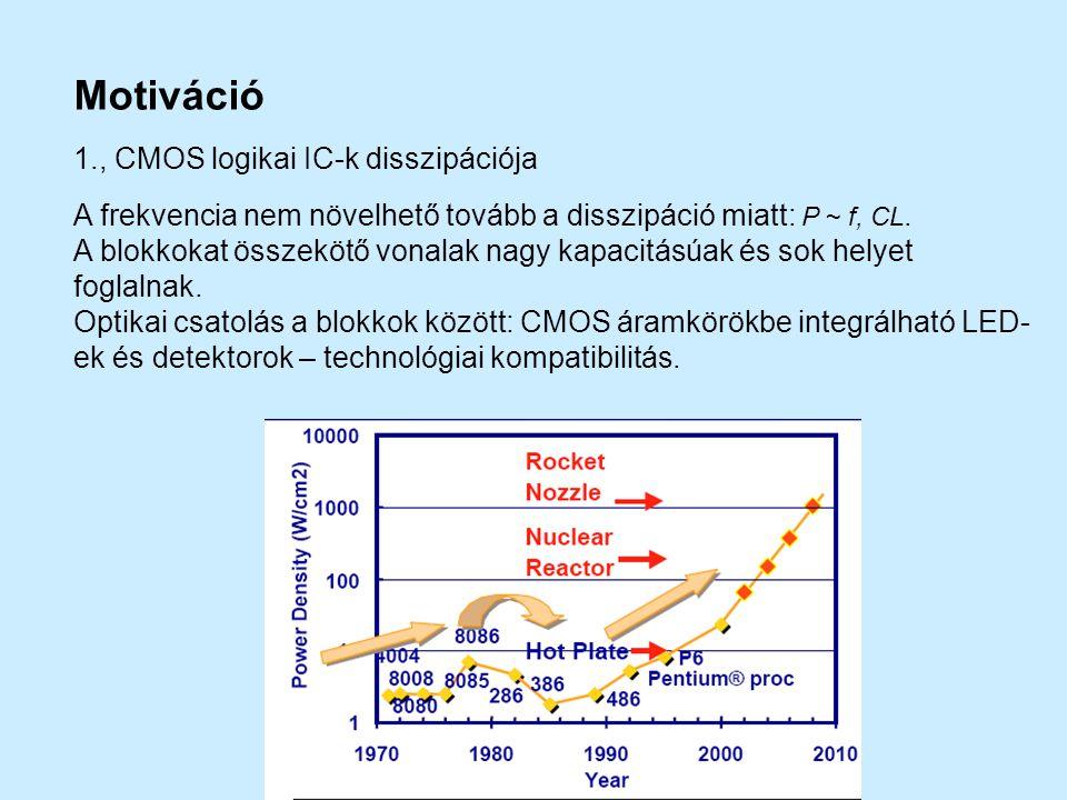 Motiváció 1., CMOS logikai IC-k disszipációja A frekvencia nem növelhető tovább a disszipáció miatt: P ~ f, CL. A blokkokat összekötő vonalak nagy kap
