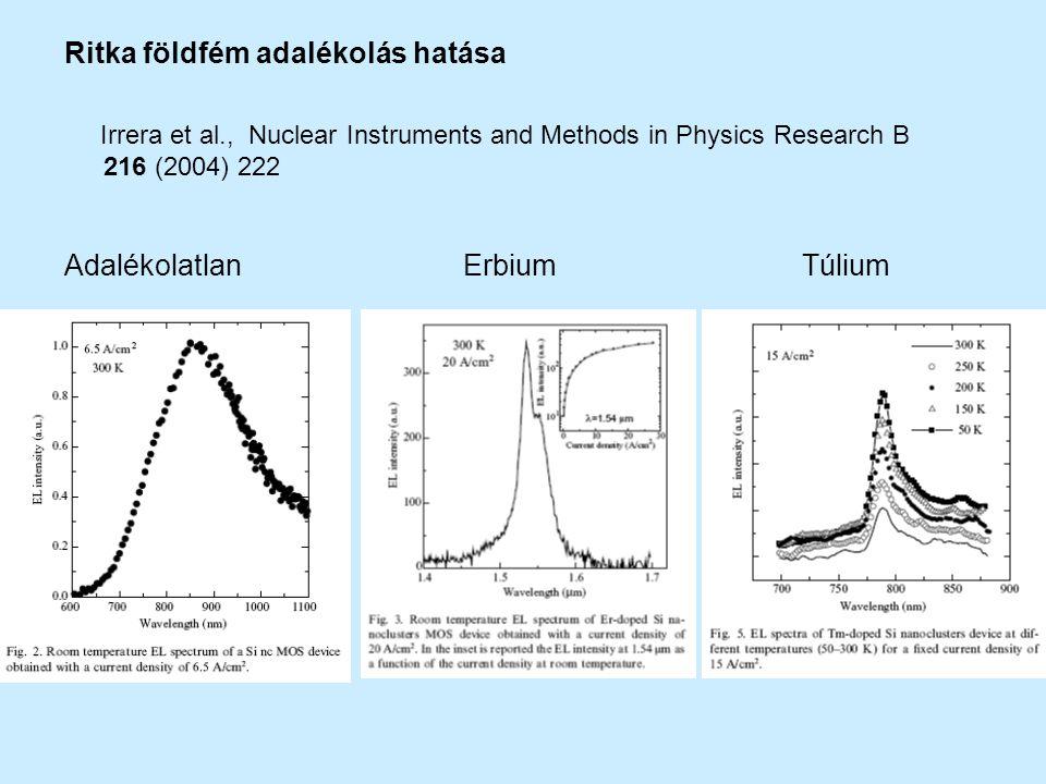 Ritka földfém adalékolás hatása Irrera et al., Nuclear Instruments and Methods in Physics Research B 216 (2004) 222 Adalékolatlan Erbium Túlium