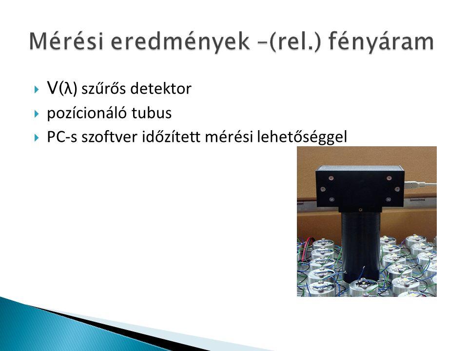  V( λ) szűrős detektor  pozícionáló tubus  PC-s szoftver időzített mérési lehetőséggel