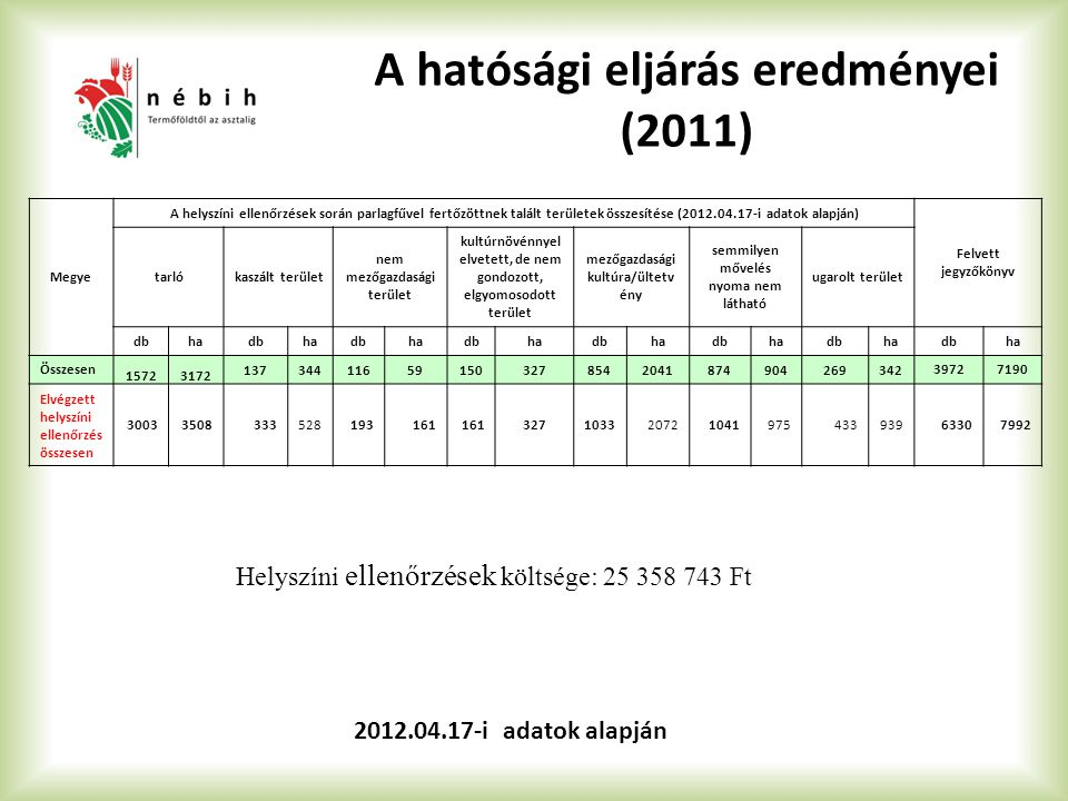 Megye A helyszíni ellenőrzések során parlagfűvel fertőzöttnek talált területek összesítése (2012.04.17-i adatok alapján) Felvett jegyzőkönyv tarlókaszált terület nem mezőgazdasági terület kultúrnövénnyel elvetett, de nem gondozott, elgyomosodott terület mezőgazdasági kultúra/ültetv ény semmilyen mővelés nyoma nem látható ugarolt terület dbhadbhadbhadbhadbhadbhadbha dbha Összesen 15723172 137344116591503278542041874904269342 39727190 Elvégzett helyszíni ellenőrzés összesen 30033508333528193161 32710332072104197543393963307992 Helyszíni ellenőrzések költsége: 25 358 743 Ft 2012.04.17-i adatok alapján