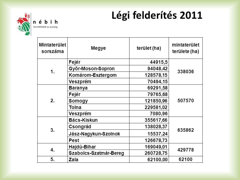 Légi felderítés 2011 Mintaterület sorszáma Megyeterület (ha) mintaterület területe (ha) 1. Fejér44915,5 338036 Gyõr-Moson-Sopron94048,42 Komárom-Eszte