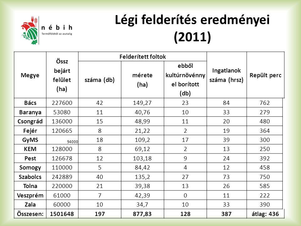 Légi felderítés eredményei (2011) Megye Össz bejárt felület (ha) Felderített foltok Ingatlanok száma (hrsz) Repült perc száma (db) mérete (ha) ebből k