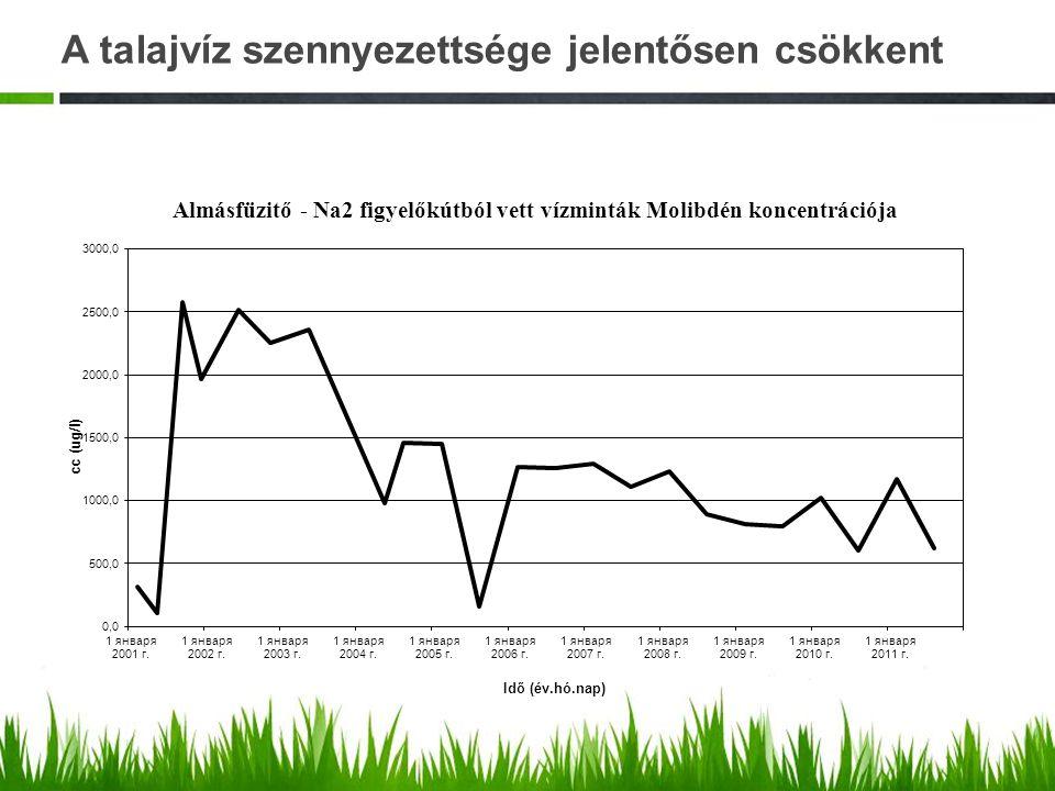 A talajvíz szennyezettsége jelentősen csökkent