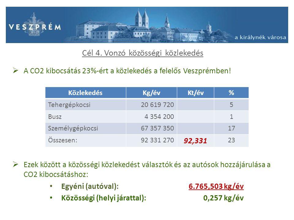 Cél 4. Vonzó közösségi közlekedés  A CO2 kibocsátás 23%-ért a közlekedés a felelős Veszprémben!  Ezek között a közösségi közlekedést választók és az