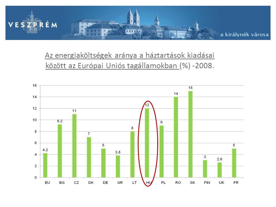 """""""Energiahatékony önkormányzati intézkedések Észtországtól Horvátországig Az INTENSE projekt szakterületei : Közösségi jog harmonizációja Energiatakarékos tervezés Energiatakarékos műszaki megoldások és kivitelezés Holisztikus szemlélet Városi energiastratégia Az állampolgárok bevonása, kommunikáció"""