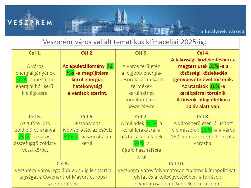 Veszprém város vállalt tematikus klímacéljai 2025-ig: Cél 1. A város energiaigényének 20 % -a megújuló energiákból kerül kielégítésre. Cél 2. Az épüle