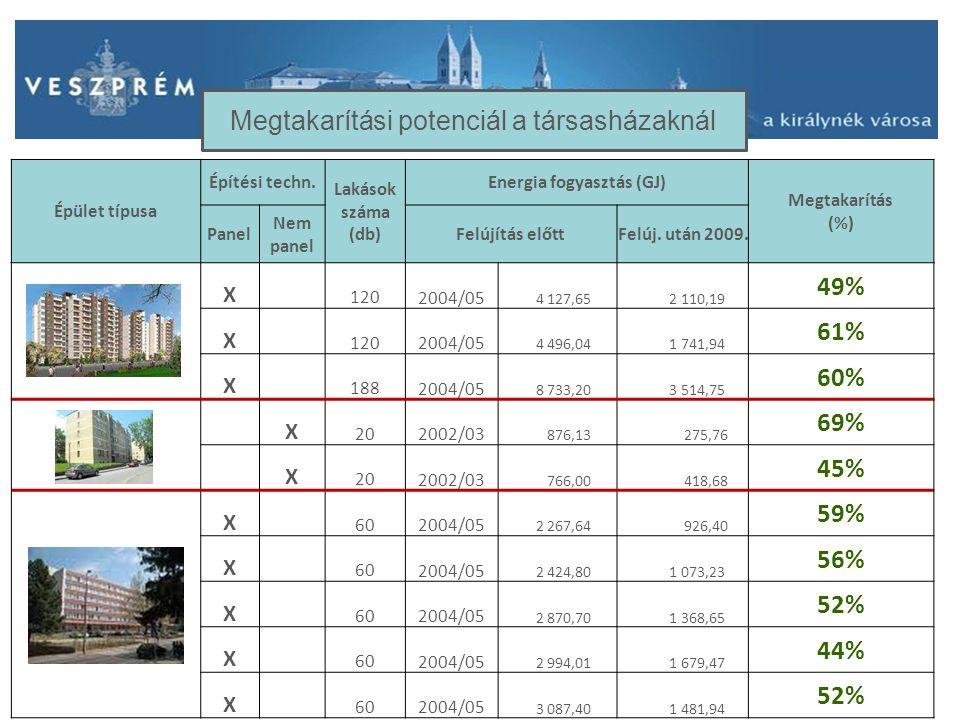 Épület típusa Építési techn. Lakások száma (db) Energia fogyasztás (GJ) Megtakarítás (%) Panel Nem panel Felújítás előttFelúj. után 2009. X 1202004/05