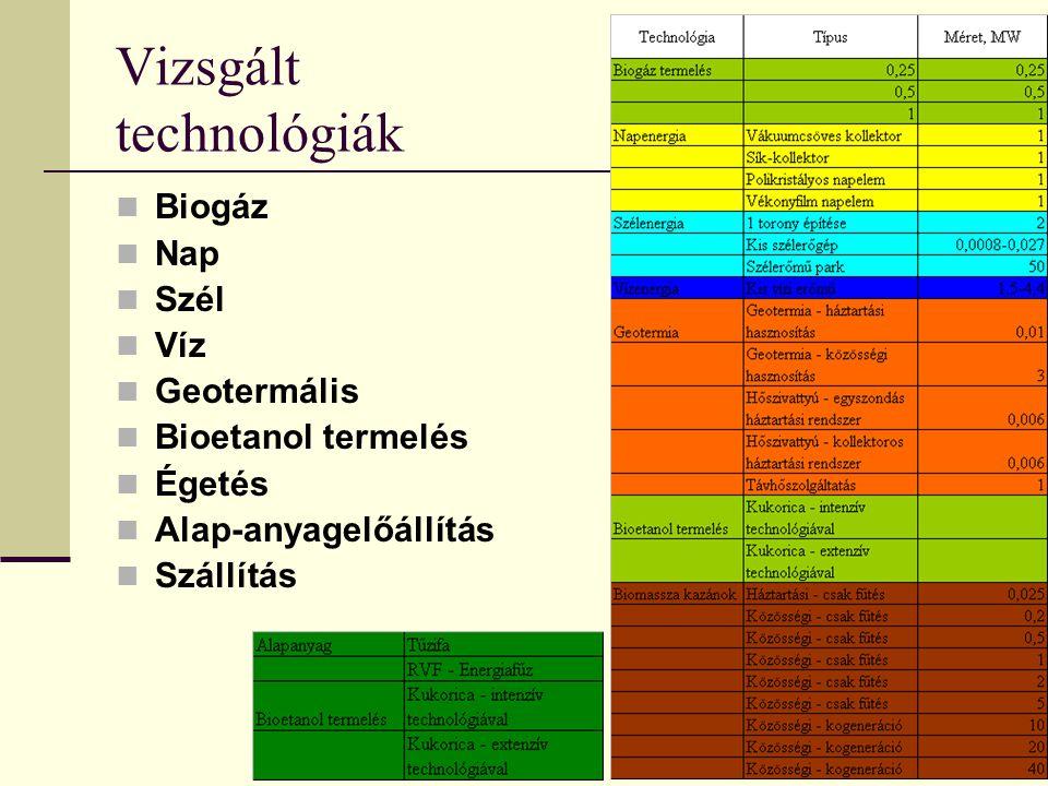 Vizsgált technológiák Biogáz Nap Szél Víz Geotermális Bioetanol termelés Égetés Alap-anyagelőállítás Szállítás