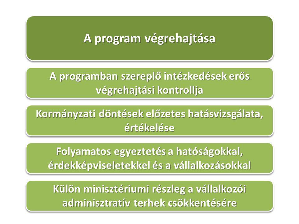 A program végrehajtása A programban szereplő intézkedések erős végrehajtási kontrollja Kormányzati döntések előzetes hatásvizsgálata, értékelése Folyamatos egyeztetés a hatóságokkal, érdekképviseletekkel és a vállalkozásokkal Külön minisztériumi részleg a vállalkozói adminisztratív terhek csökkentésére