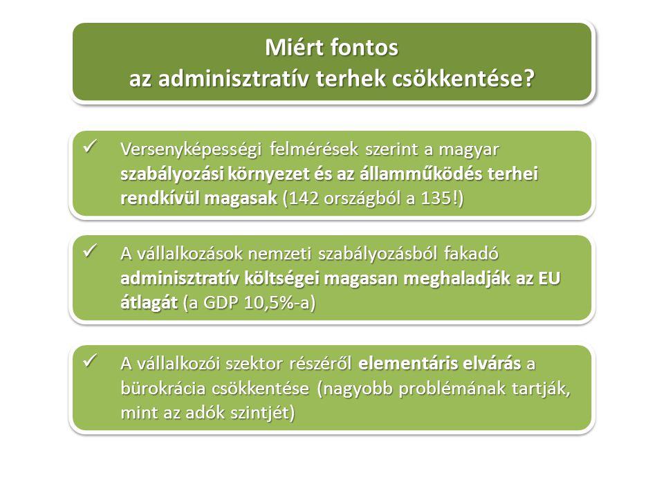 Miért fontos az adminisztratív terhek csökkentése.