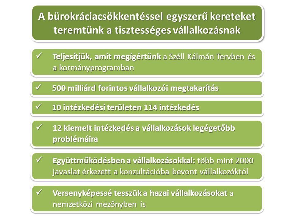 A bürokráciacsökkentéssel egyszerű kereteket teremtünk a tisztességes vállalkozásnak Teljesítjük, amit megígértünk a Széll Kálmán Tervben és a kormányprogramban Teljesítjük, amit megígértünk a Széll Kálmán Tervben és a kormányprogramban 500 milliárd forintos vállalkozói megtakarítás 500 milliárd forintos vállalkozói megtakarítás 10 intézkedési területen 114 intézkedés 10 intézkedési területen 114 intézkedés 12 kiemelt intézkedés a vállalkozások legégetőbb problémáira 12 kiemelt intézkedés a vállalkozások legégetőbb problémáira Együttműködésben a vállalkozásokkal: több mint 2000 javaslat érkezett a konzultációba bevont vállalkozóktól Együttműködésben a vállalkozásokkal: több mint 2000 javaslat érkezett a konzultációba bevont vállalkozóktól Versenyképessé tesszük a hazai vállalkozásokat a nemzetközi mezőnyben is Versenyképessé tesszük a hazai vállalkozásokat a nemzetközi mezőnyben is