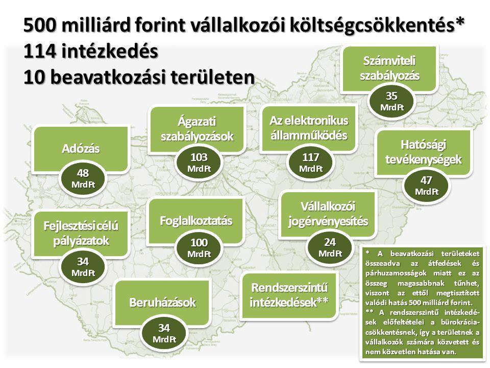Adózás Számviteli szabályozás Hatósági tevékenységek Fejlesztési célú pályázatok Ágazati szabályozások Az elektronikus államműködés Beruházások Foglalkoztatás Vállalkozói jogérvényesítés Rendszerszintű intézkedések** 500 milliárd forint vállalkozói költségcsökkentés* 114 intézkedés 10 beavatkozási területen 48 Mrd Ft 34 Mrd Ft 103 Mrd Ft 34 Mrd Ft 100 Mrd Ft 24 Mrd Ft 117 Mrd Ft 47 Mrd Ft 35 Mrd Ft * A beavatkozási területeket összeadva az átfedések és párhuzamosságok miatt ez az összeg magasabbnak tűnhet, viszont az ettől megtisztított valódi hatás 500 milliárd forint.