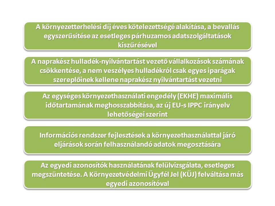 A környezetterhelési díj éves kötelezettségé alakítása, a bevallás egyszerűsítése az esetleges párhuzamos adatszolgáltatások kiszűrésével A naprakész hulladék-nyilvántartást vezető vállalkozások számának csökkentése, a nem veszélyes hulladékról csak egyes iparágak szereplőinek kellene naprakész nyilvántartást vezetni Az egységes környezethasználati engedély (EKHE) maximális időtartamának meghosszabbítása, az új EU-s IPPC irányelv lehetőségei szerint Információs rendszer fejlesztések a környezethasználattal járó eljárások során felhasználandó adatok megosztására Az egyedi azonosítók használatának felülvizsgálata, esetleges megszüntetése.