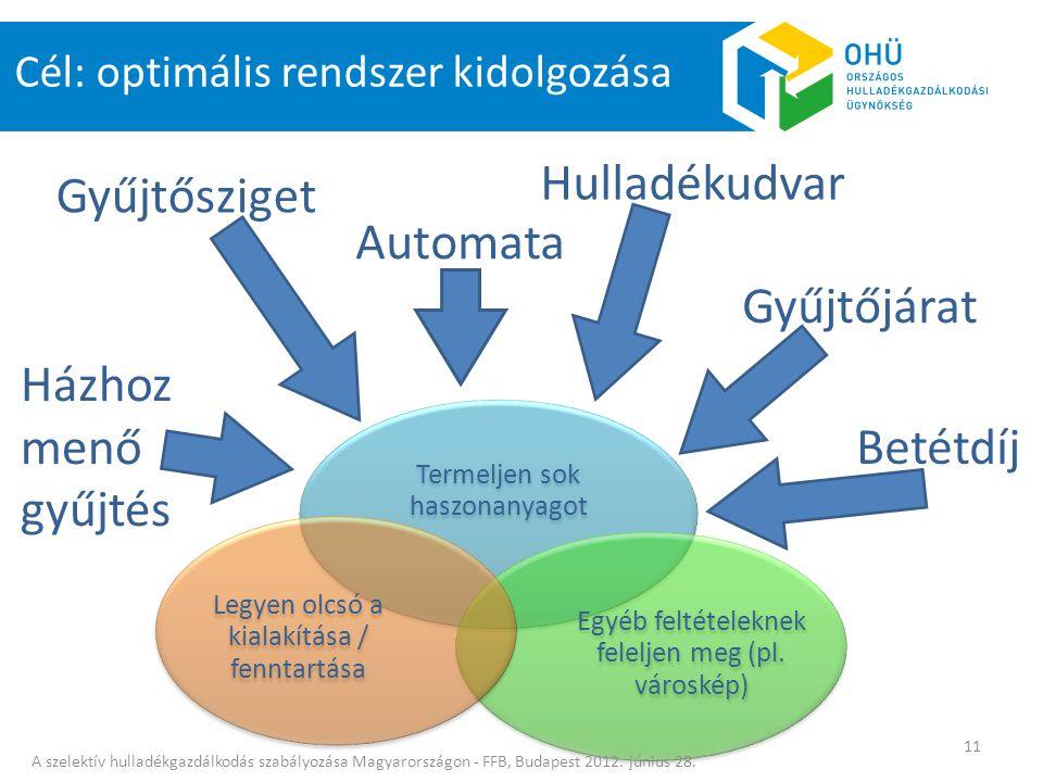 Termeljen sok haszonanyagot Egyéb feltételeknek feleljen meg (pl. városkép) Legyen olcsó a kialakítása / fenntartása Cél: optimális rendszer kidolgozá
