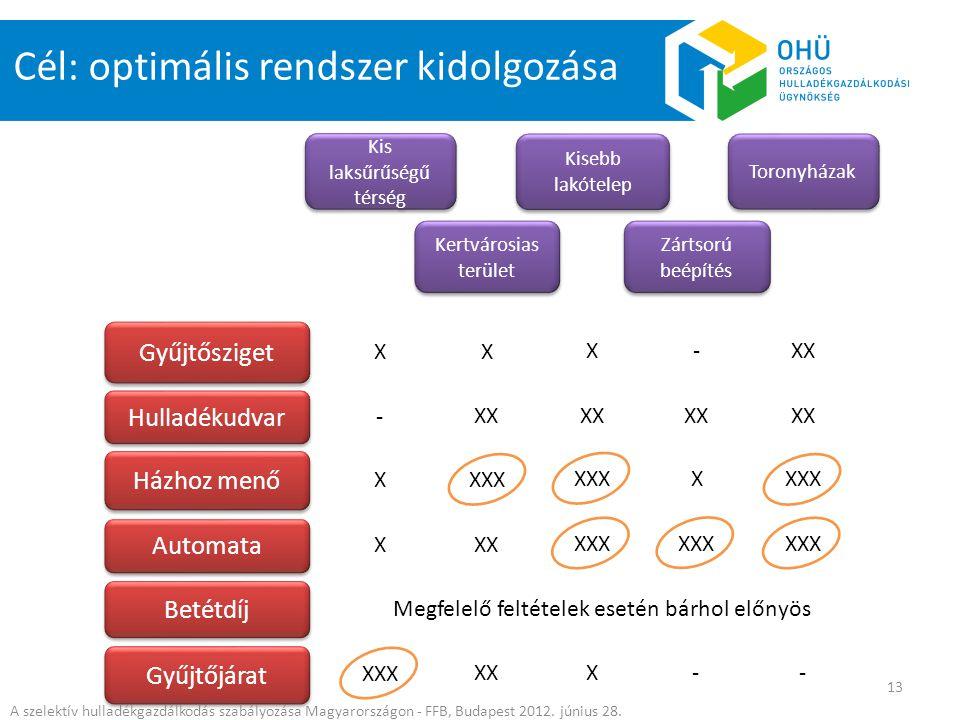 Cél: optimális rendszer kidolgozása Kis laksűrűségű térség Gyűjtősziget Kertvárosias terület Zártsorú beépítés Kisebb lakótelep Hulladékudvar Házhoz m