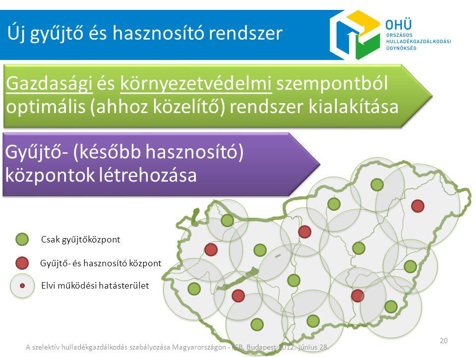 Új gyűjtő és hasznosító rendszer Gazdasági és környezetvédelmi szempontból optimális (ahhoz közelítő) rendszer kialakítása Gyűjtő- (később hasznosító)