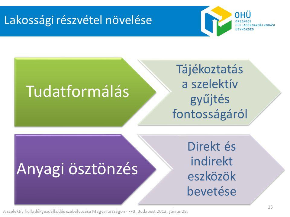 Tudatformálás Tájékoztatás a szelektív gyűjtés fontosságáról Anyagi ösztönzés Direkt és indirekt eszközök bevetése Lakossági részvétel növelése A szel