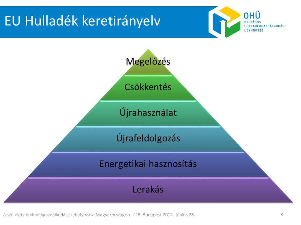 Megelőzés Csökkentés Újrahasználat Újrafeldolgozás Energetikai hasznosítás Lerakás A szelektív hulladékgazdálkodás szabályozása Magyarországon - FFB,