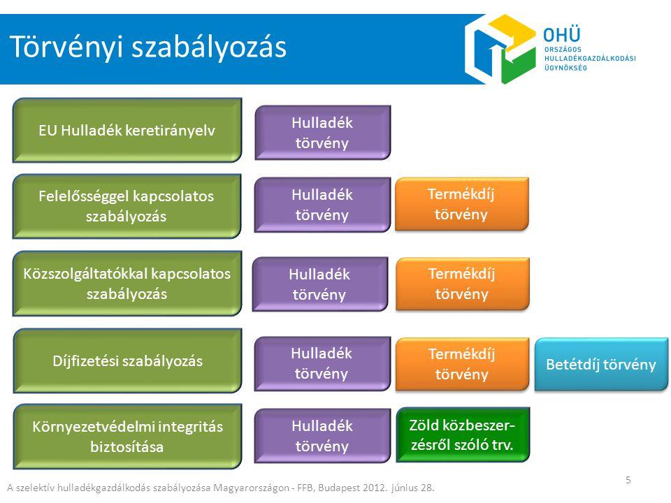 A szelektív hulladékgazdálkodás szabályozása Magyarországon - FFB, Budapest 2012. június 28. 5 Törvényi szabályozás EU Hulladék keretirányelv Környeze