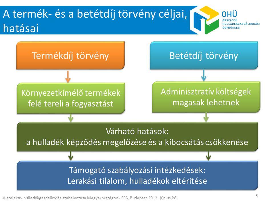 A szelektív hulladékgazdálkodás szabályozása Magyarországon - FFB, Budapest 2012. június 28. 6 A termék- és a betétdíj törvény céljai, hatásai Várható