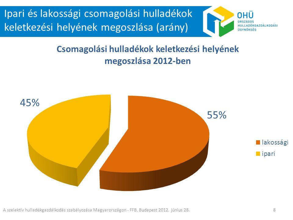 Ipari és lakossági csomagolási hulladékok keletkezési helyének megoszlása (arány) A szelektív hulladékgazdálkodás szabályozása Magyarországon - FFB, B