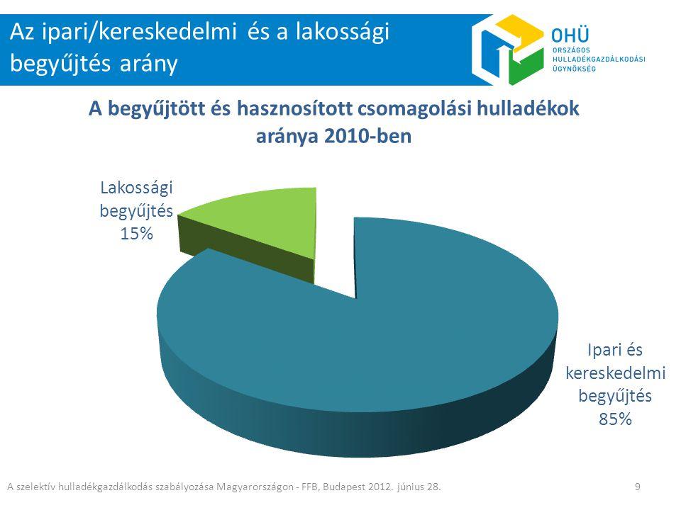 Az ipari/kereskedelmi és a lakossági begyűjtés arány A szelektív hulladékgazdálkodás szabályozása Magyarországon - FFB, Budapest 2012. június 28.9