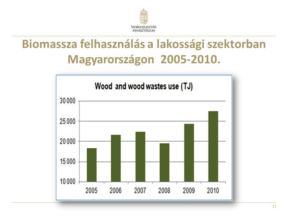 11 Biomassza felhasználás a lakossági szektorban Magyarországon 2005-2010.
