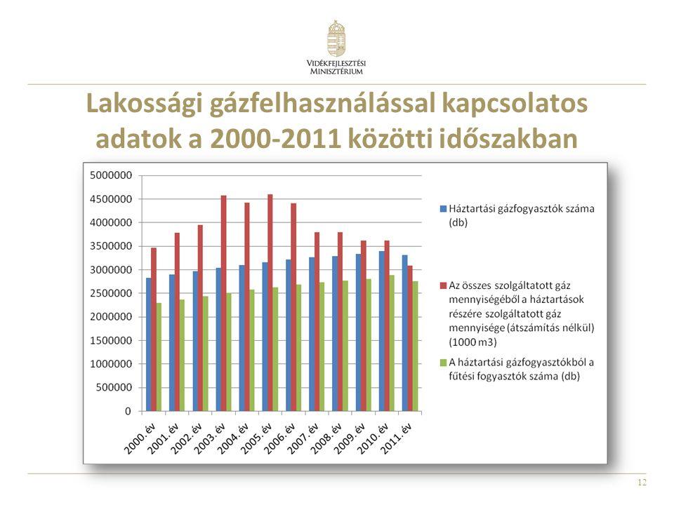 12 Lakossági gázfelhasználással kapcsolatos adatok a 2000-2011 közötti időszakban