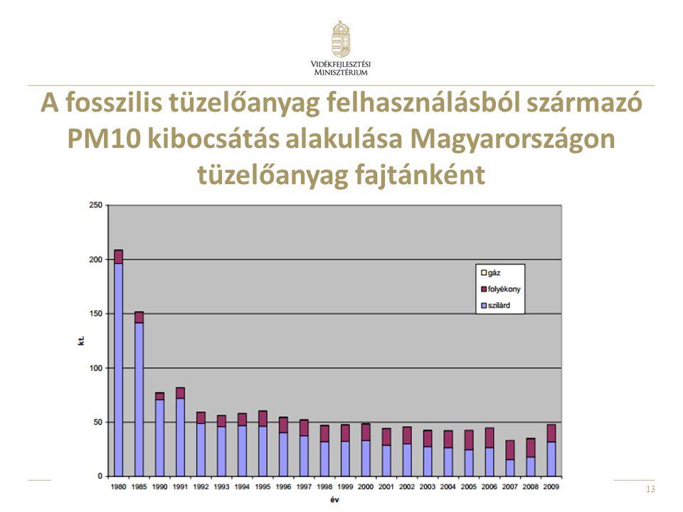 13 A fosszilis tüzelőanyag felhasználásból származó PM10 kibocsátás alakulása Magyarországon tüzelőanyag fajtánként