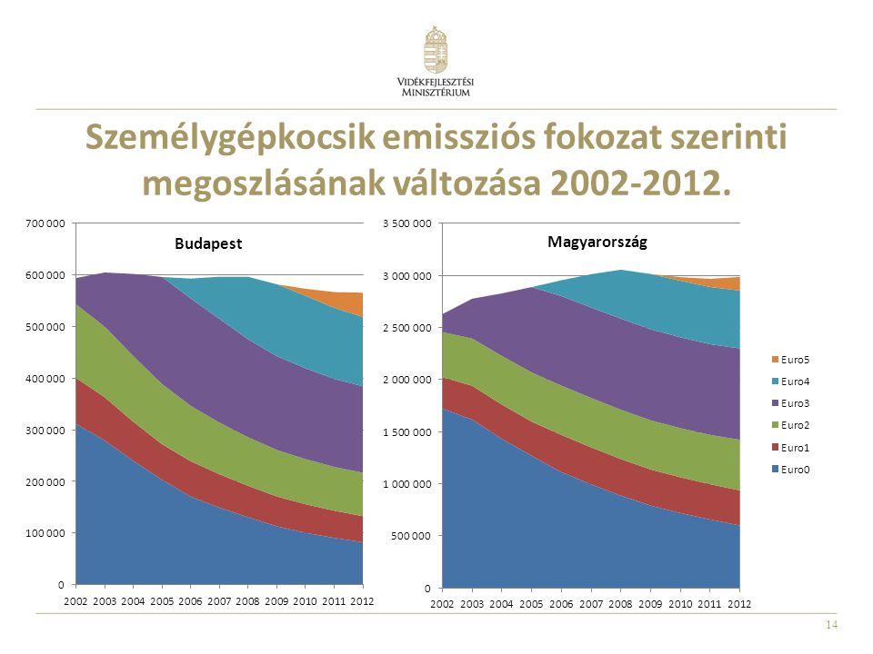 14 Személygépkocsik emissziós fokozat szerinti megoszlásának változása 2002-2012.