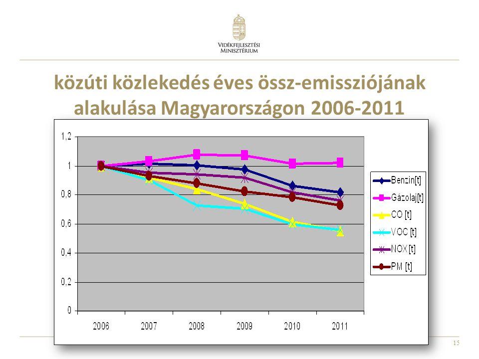 15 közúti közlekedés éves össz-emissziójának alakulása Magyarországon 2006-2011