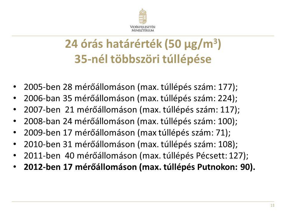 18 24 órás határérték (50 μg/m 3 ) 35-nél többszöri túllépése 2005-ben 28 mérőállomáson (max. túllépés szám: 177); 2006-ban 35 mérőállomáson (max. túl