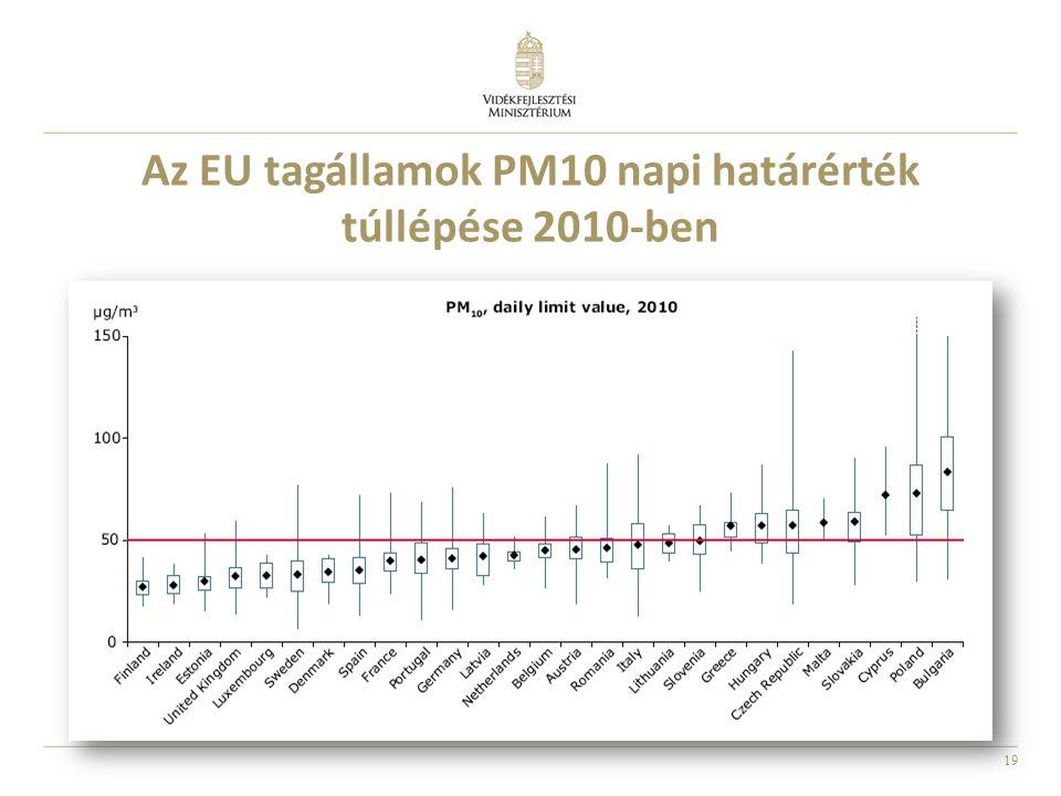 19 Az EU tagállamok PM10 napi határérték túllépése 2010-ben