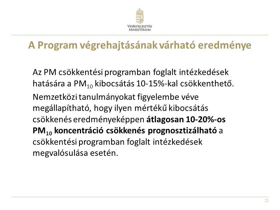 21 A Program végrehajtásának várható eredménye Az PM csökkentési programban foglalt intézkedések hatására a PM 10 kibocsátás 10-15%-kal csökkenthető.