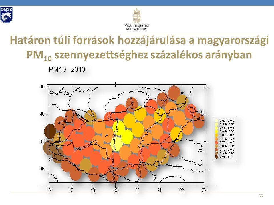33 Határon túli források hozzájárulása a magyarországi PM 10 szennyezettséghez százalékos arányban