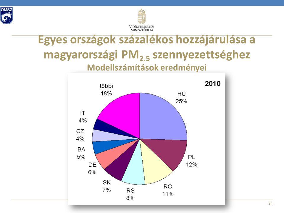 34 Egyes országok százalékos hozzájárulása a magyarországi PM 2.5 szennyezettséghez Modellszámítások eredményei