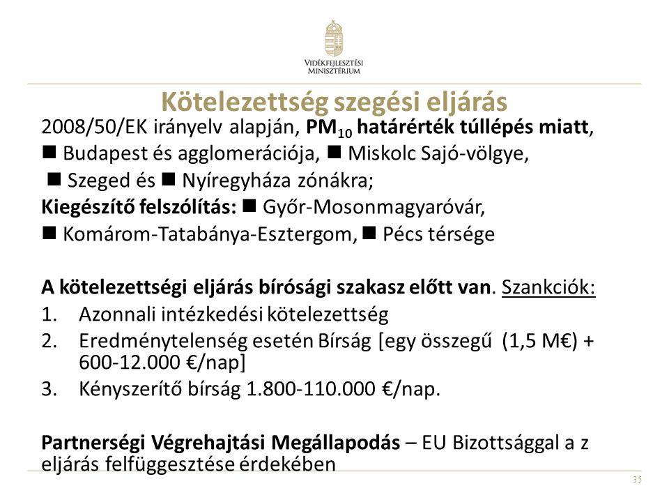 35 Kötelezettség szegési eljárás 2008/50/EK irányelv alapján, PM 10 határérték túllépés miatt, Budapest és agglomerációja, Miskolc Sajó-völgye, Szeged és Nyíregyháza zónákra; Kiegészítő felszólítás: Győr-Mosonmagyaróvár, Komárom-Tatabánya-Esztergom, Pécs térsége A kötelezettségi eljárás bírósági szakasz előtt van.